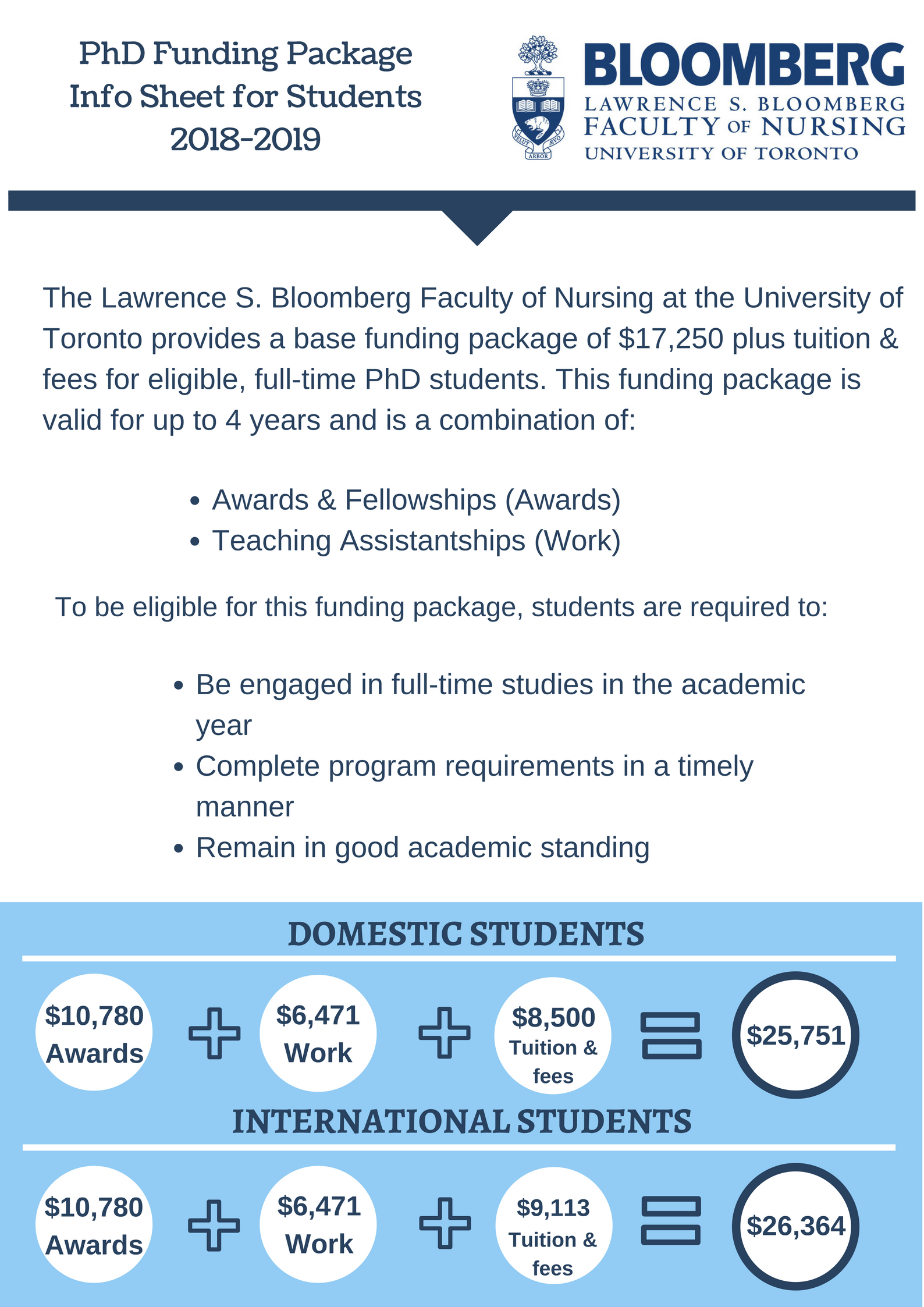 Doctor of Philosophy (PhD) - Lawrence S  Bloomberg Faculty